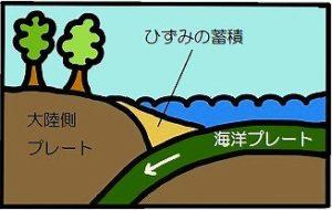 大津波の歴史と共生